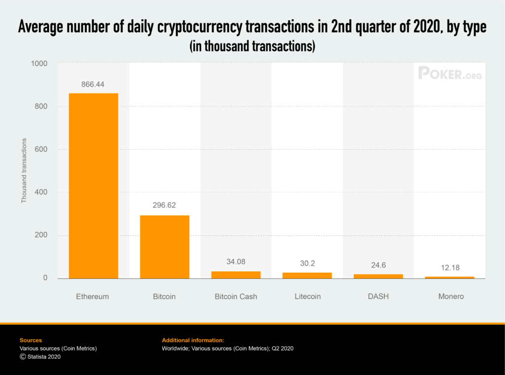 average-number-of-cryptocurrency-transactions