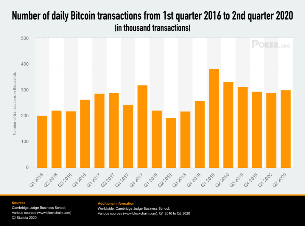 number of daily bitcoin transactions