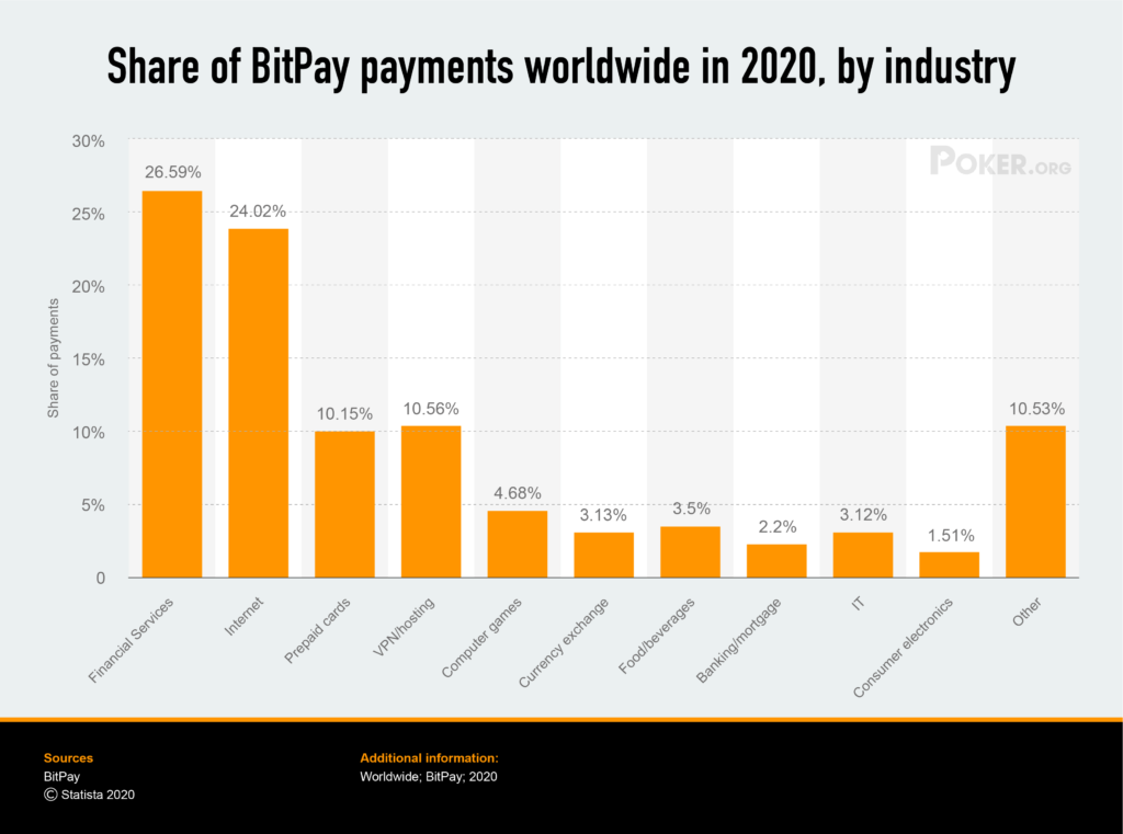 Bitpay payments worldwide