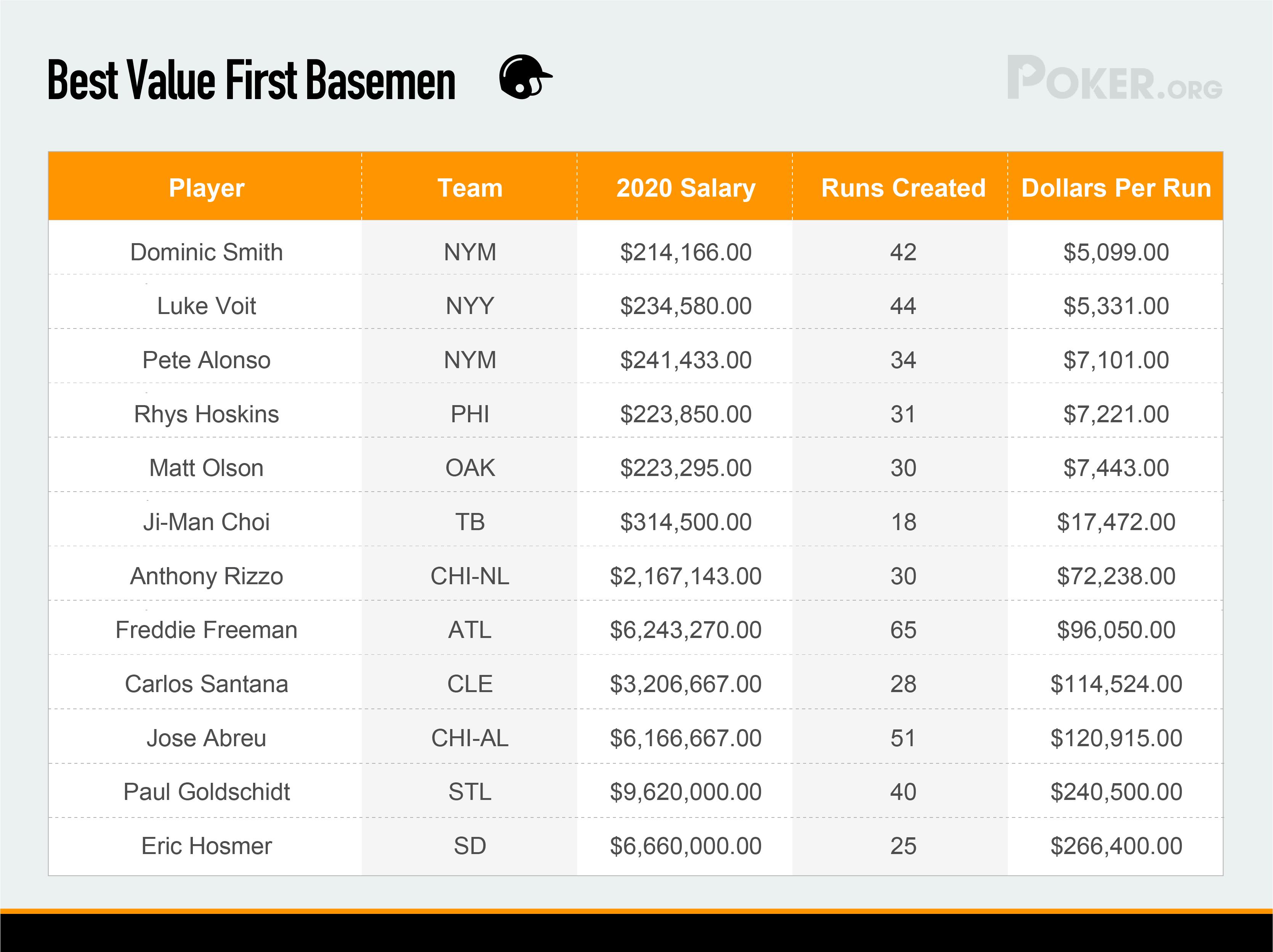 Best value Firstbasmen in MLB 2020
