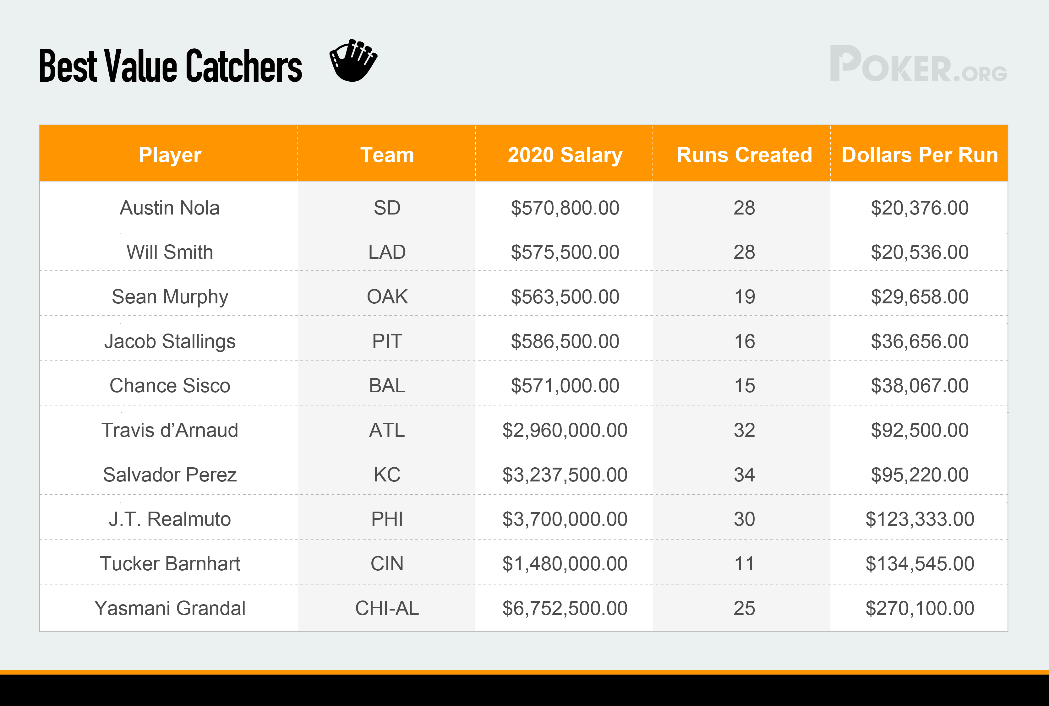 Best value catchers in baseball 2020