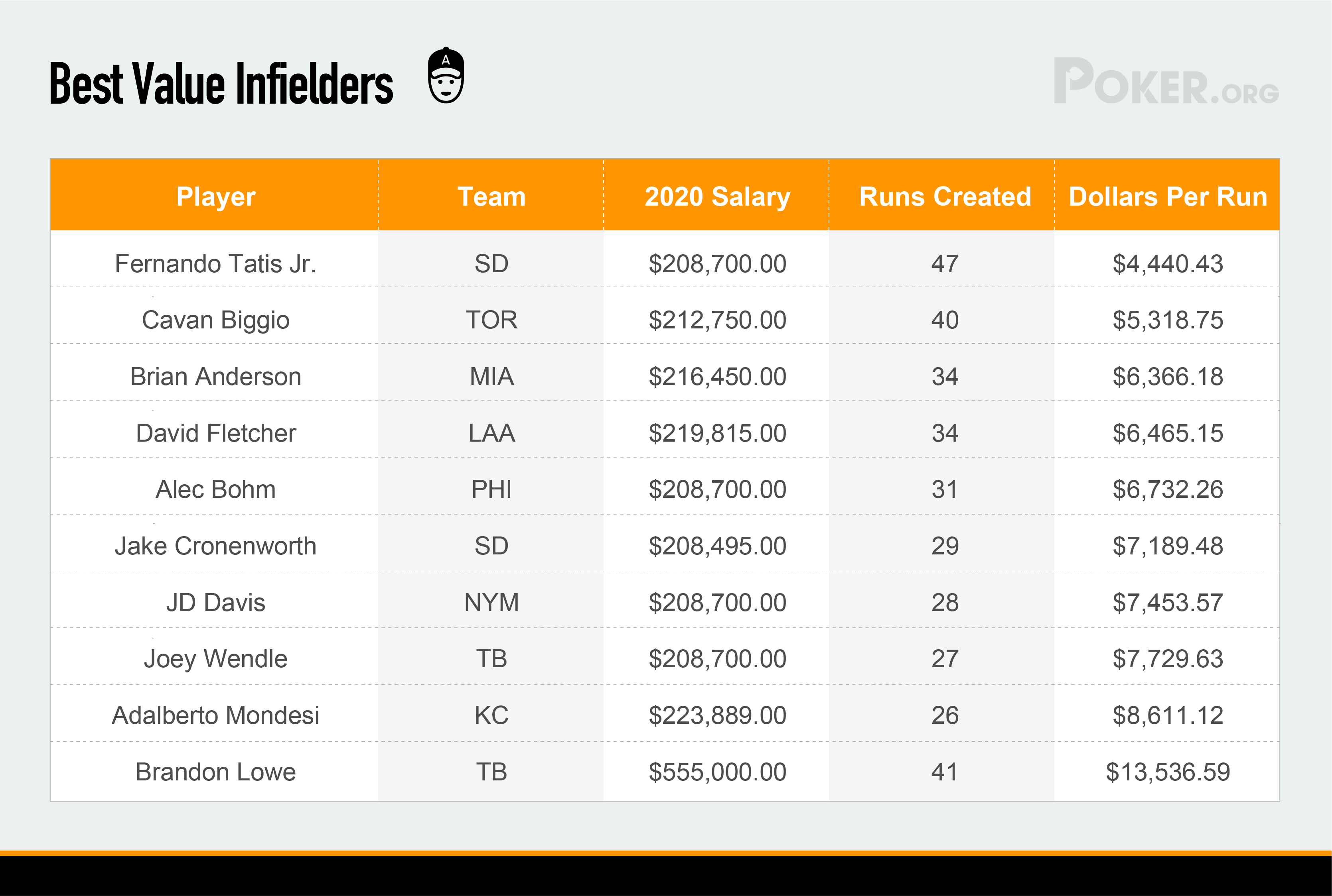 Best value Infielders MLB 2020